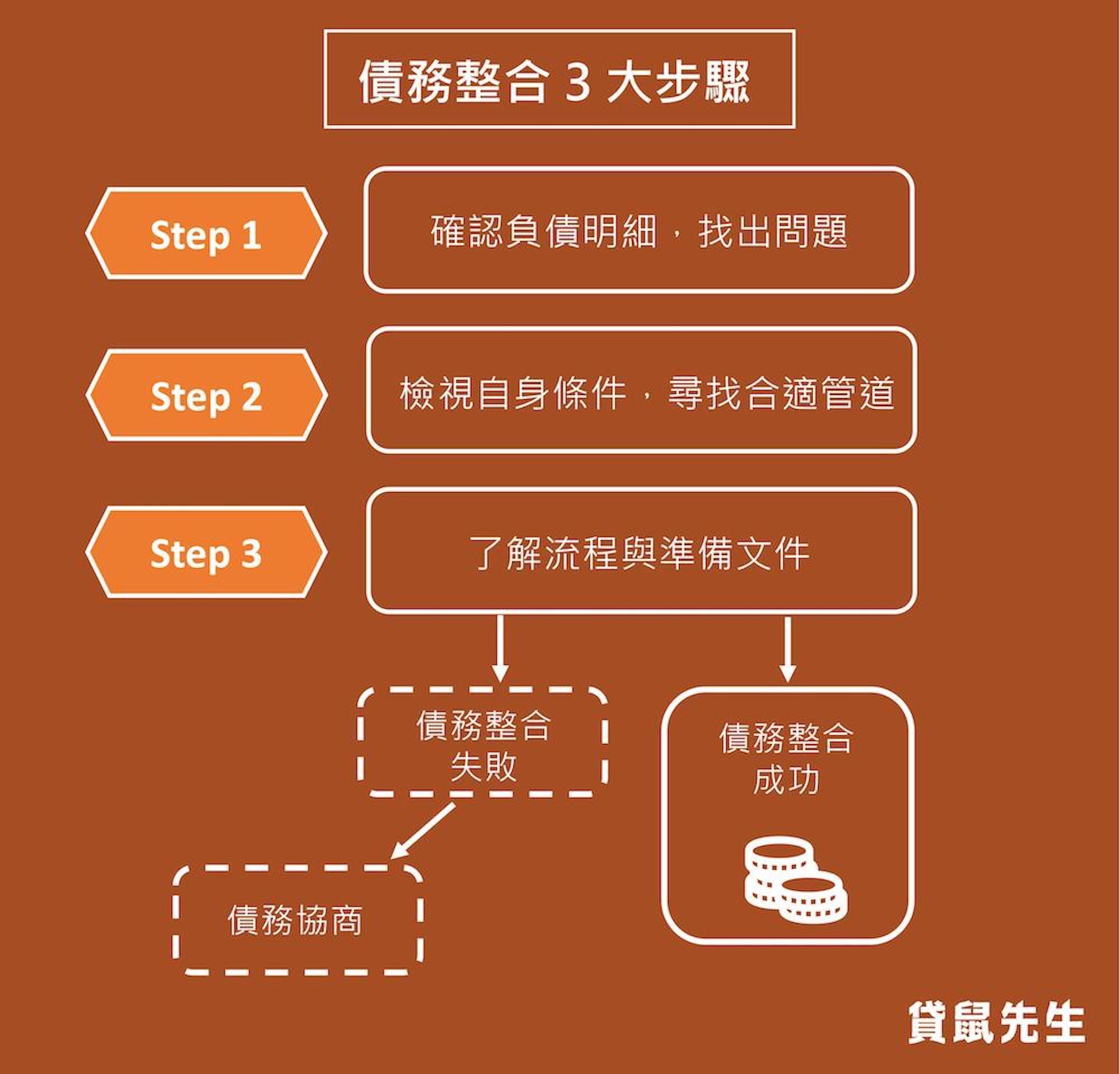 債務整合 3 大步驟