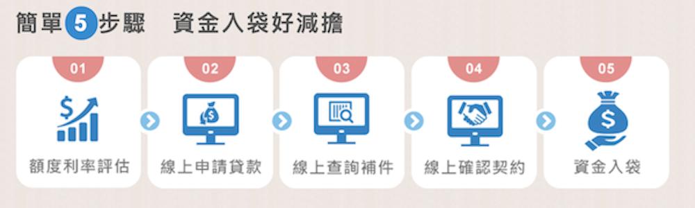 國泰世華哞貸祭申貸流程