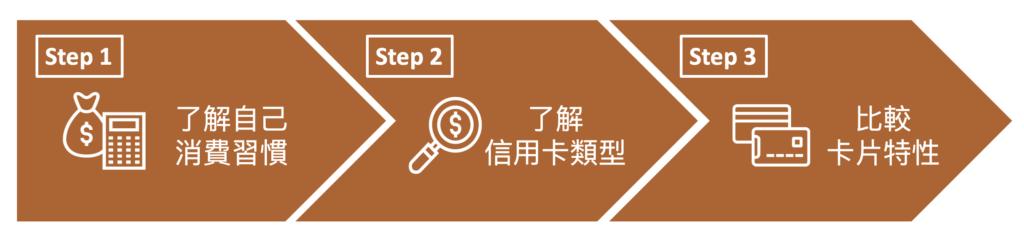 挑選適合信用卡 3 步驟