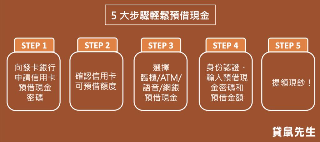 5 大步驟輕鬆預借現金