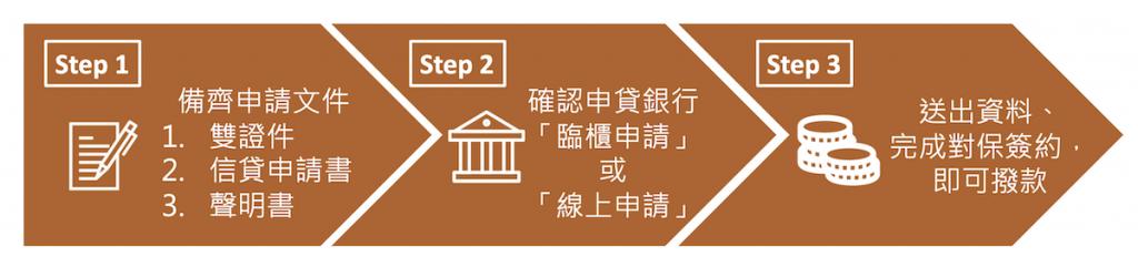勞工紓困貸款申請流程