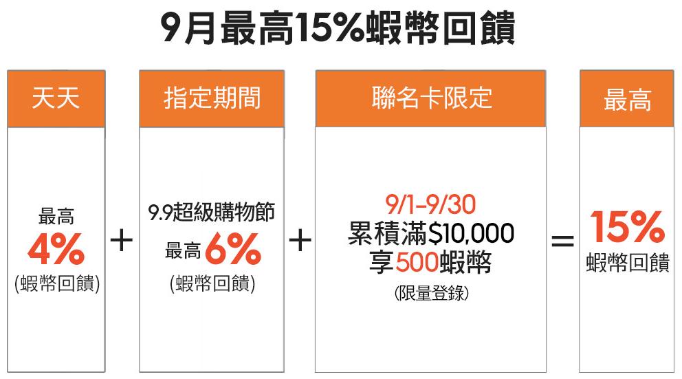 蝦皮 X 國泰世華蝦皮聯名卡 9 月最高 15% 回饋