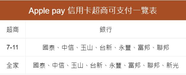 Apple Pay 信用卡超商可支付一覽表