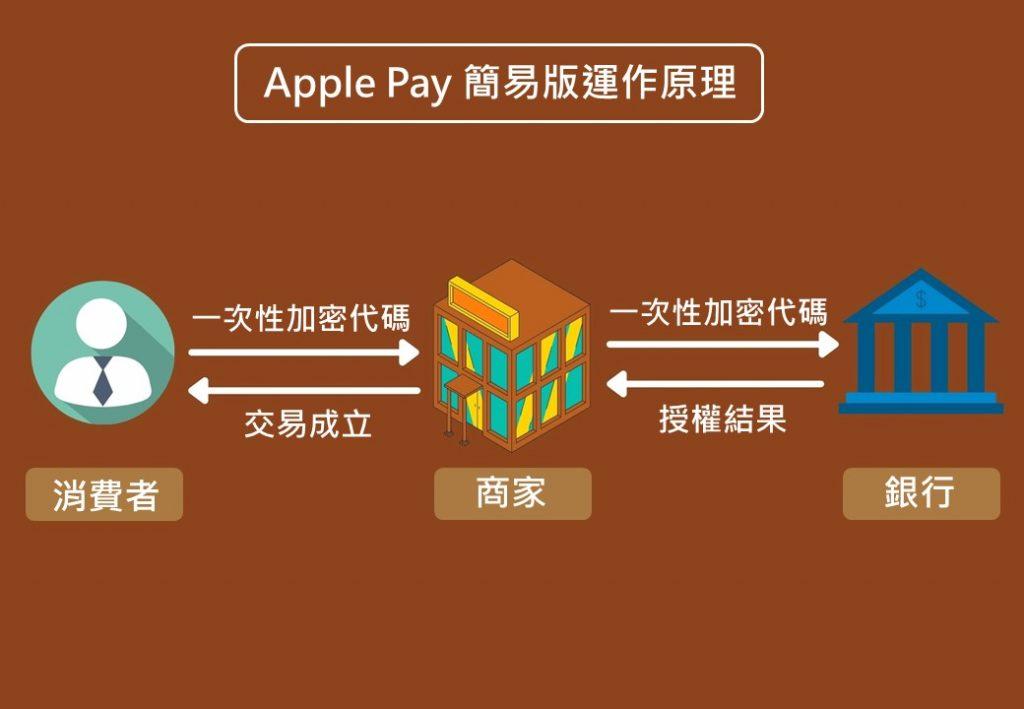 Apple Pay 簡易版運作原理