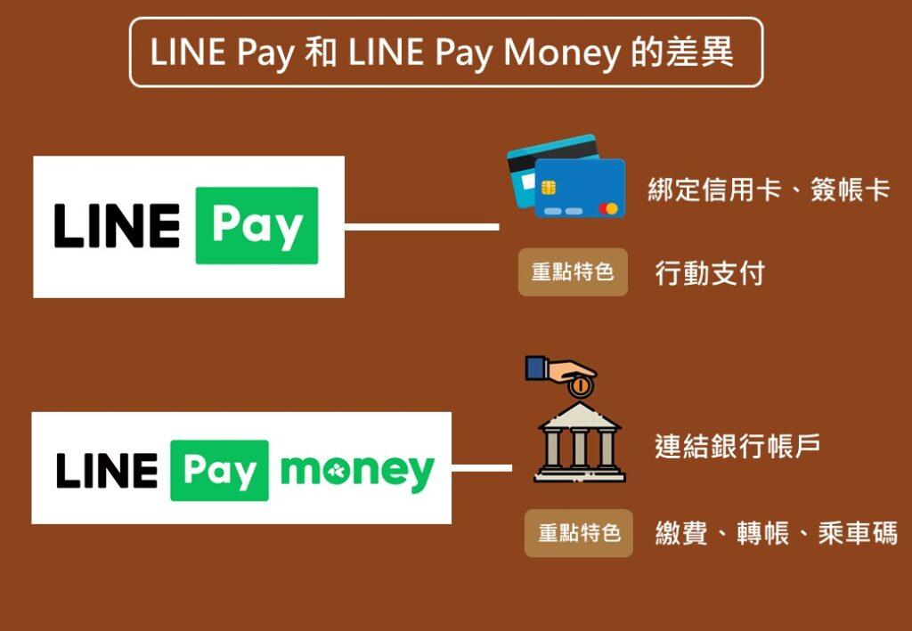 LINE Pay 和 LINE Pay Money 的差異